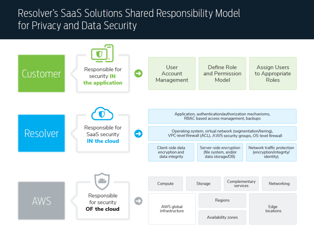 Resolvers Saas Solutions Shared Responsibility Model Resolver Support