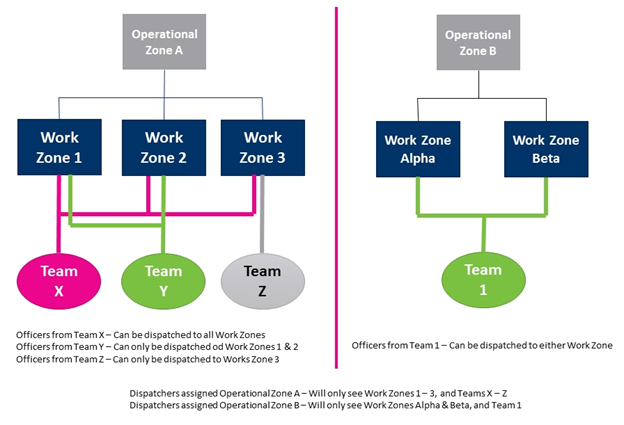 dispatch what are zones teams resolver support